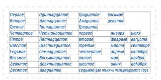 Касса для нотариусов N 1 Дата прописью «Именительный падеж»